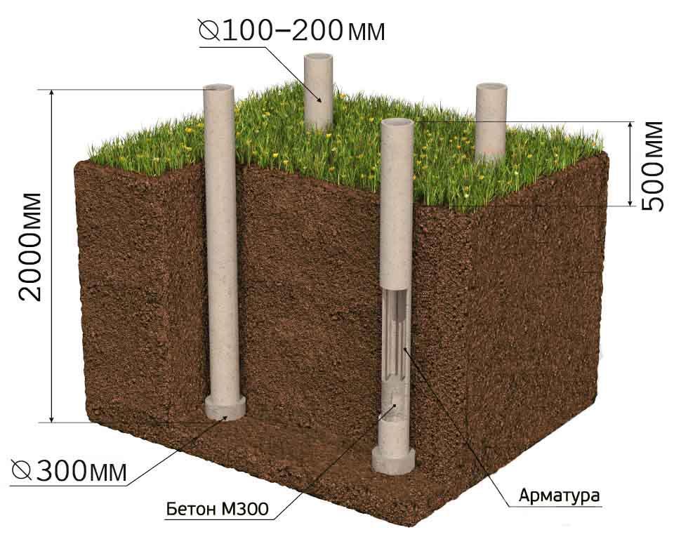 Бетон буронабивных свай цементные растворы для заделки стыков